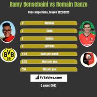 Ramy Bensebaini vs Romain Danze h2h player stats