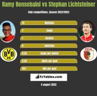 Ramy Bensebaini vs Stephan Lichtsteiner h2h player stats