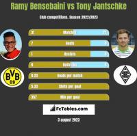 Ramy Bensebaini vs Tony Jantschke h2h player stats
