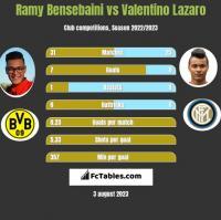 Ramy Bensebaini vs Valentino Lazaro h2h player stats