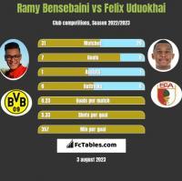 Ramy Bensebaini vs Felix Uduokhai h2h player stats