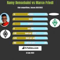Ramy Bensebaini vs Marco Friedl h2h player stats