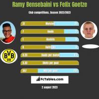 Ramy Bensebaini vs Felix Goetze h2h player stats