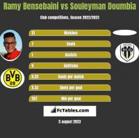 Ramy Bensebaini vs Souleyman Doumbia h2h player stats
