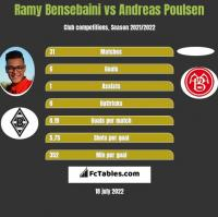 Ramy Bensebaini vs Andreas Poulsen h2h player stats