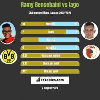 Ramy Bensebaini vs Iago h2h player stats