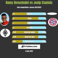 Ramy Bensebaini vs Josip Stanisic h2h player stats