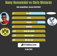 Ramy Bensebaini vs Chris Richards h2h player stats