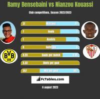 Ramy Bensebaini vs Nianzou Kouassi h2h player stats