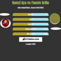 Ramzi Aya vs Fausto Grillo h2h player stats