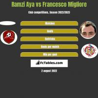 Ramzi Aya vs Francesco Migliore h2h player stats