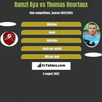 Ramzi Aya vs Thomas Heurtaux h2h player stats