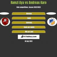 Ramzi Aya vs Andreas Karo h2h player stats