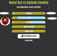 Ramzi Aya vs Antonio Candela h2h player stats