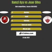 Ramzi Aya vs Joao Silva h2h player stats