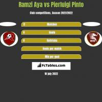 Ramzi Aya vs Pierluigi Pinto h2h player stats