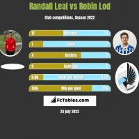 Randall Leal vs Robin Lod h2h player stats