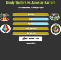 Randy Wolters vs Jaroslav Navratil h2h player stats