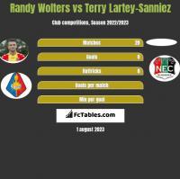 Randy Wolters vs Terry Lartey-Sanniez h2h player stats