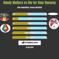 Randy Wolters vs Ole ter Haar Romeny h2h player stats