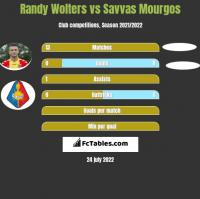Randy Wolters vs Savvas Mourgos h2h player stats