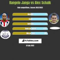 Rangelo Janga vs Alex Schalk h2h player stats