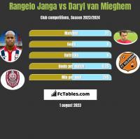 Rangelo Janga vs Daryl van Mieghem h2h player stats
