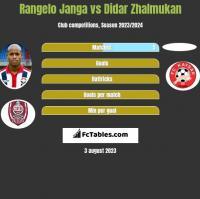 Rangelo Janga vs Didar Zhalmukan h2h player stats