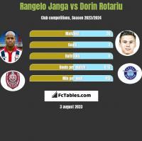 Rangelo Janga vs Dorin Rotariu h2h player stats