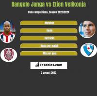 Rangelo Janga vs Etien Velikonja h2h player stats