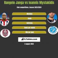 Rangelo Janga vs Ioannis Mystakidis h2h player stats