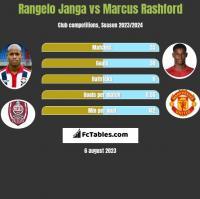 Rangelo Janga vs Marcus Rashford h2h player stats