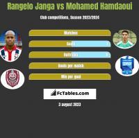 Rangelo Janga vs Mohamed Hamdaoui h2h player stats