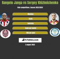 Rangelo Janga vs Sergey Khizhnichenko h2h player stats