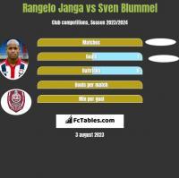 Rangelo Janga vs Sven Blummel h2h player stats