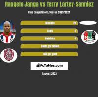 Rangelo Janga vs Terry Lartey-Sanniez h2h player stats