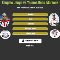 Rangelo Janga vs Younes Bnou-Marzouk h2h player stats