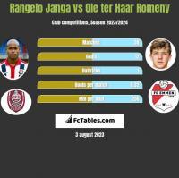 Rangelo Janga vs Ole ter Haar Romeny h2h player stats