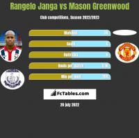 Rangelo Janga vs Mason Greenwood h2h player stats