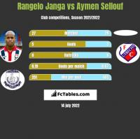 Rangelo Janga vs Aymen Sellouf h2h player stats