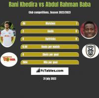 Rani Khedira vs Abdul Rahman Baba h2h player stats
