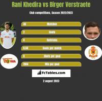 Rani Khedira vs Birger Verstraete h2h player stats