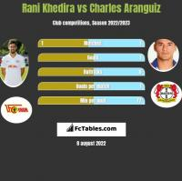 Rani Khedira vs Charles Aranguiz h2h player stats