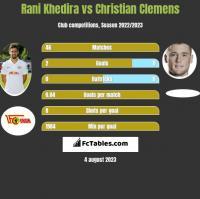 Rani Khedira vs Christian Clemens h2h player stats