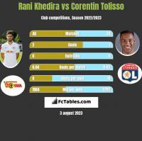 Rani Khedira vs Corentin Tolisso h2h player stats
