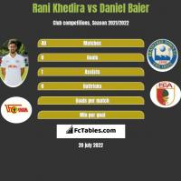 Rani Khedira vs Daniel Baier h2h player stats