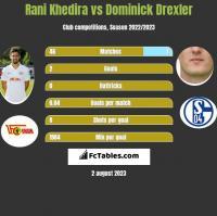 Rani Khedira vs Dominick Drexler h2h player stats