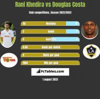 Rani Khedira vs Douglas Costa h2h player stats