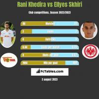Rani Khedira vs Ellyes Skhiri h2h player stats