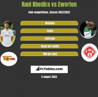 Rani Khedira vs Ewerton h2h player stats